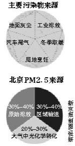 北京PM2.5来源图解。