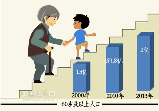 我国从2000年开始已进入老龄化社会,截至2013年底,我国60岁以上老年人口数量已突破2亿,占总人口比例近15%。中国经济网马常艳制图