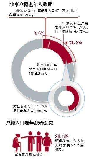 截至2013年北京市60岁及以上户籍老年人口279.3万人,比上年增