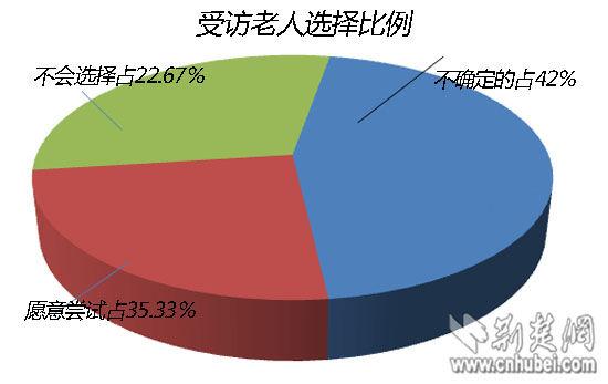 表示愿意尝试的老人占35.33%、表示不确定的占42%、表示不会选择的占22.67%