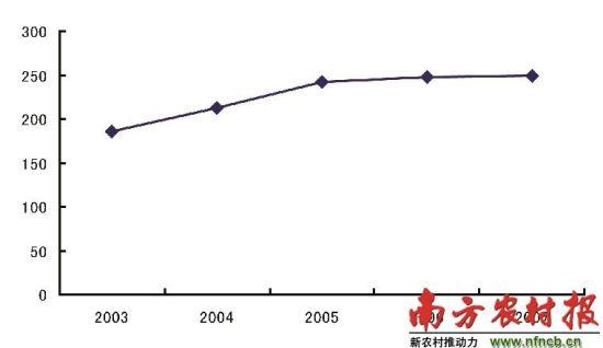 单位:/万   2003-2007年广东省新生儿出生缺陷发生率