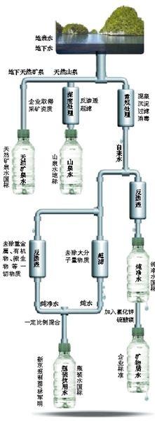 起底瓶装水标准。