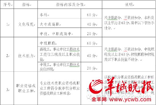广州积分入户政策公布:103种工种可加20分