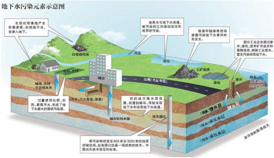 地下水污染问题正被高度聚焦。   日前山东潍坊被疑有企业往深层地下排污的消息,引发了公众对地下水现状的关注和忧虑。   在多种污染源作用下,我国浅层地下水污染严重且污染速度快。2011年,全国200个城市地下水质监测中,较差极差水质比例55%,并且与一年前比15.2%的监测点水质在变差。   根据国土资源部十年前的调查,197万平方公里的平原区,浅层地下水已不能饮用的面积达六成。   地下水形势已刻不容缓。按环保部等部门制定的规划,到2020年,对典型地下水污染源实现全面监控。   山东潍坊地下排
