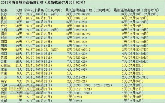 2013年来省会城市高温排行榜|排行榜|高温|杭州_新浪天气预报 - 有领无袖 - 有领无袖的行宫