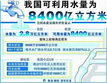 我国可利用水量为8400亿立方米