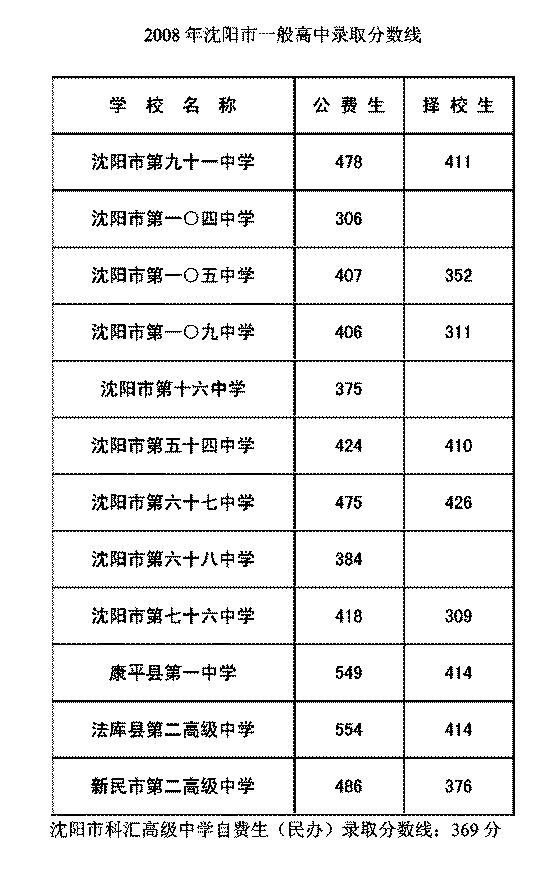一般学子确定分数线录取高中高中上海复旦图片