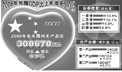 中国gdp增长率_2008感动中国十大人物_中国2008gdp增长率