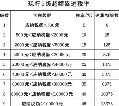 纳税申报表_收入证明范本房贷_月收入4500怎么纳税