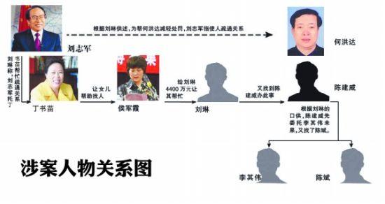 """刘志军被指授意丁书苗花4400万""""捞""""落马官员"""