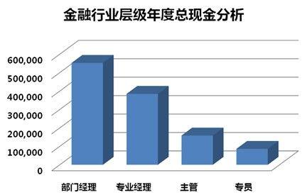 2012年金融行业薪酬现状分析