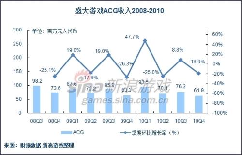 盛大游戏2010年四季度休闲游戏收入