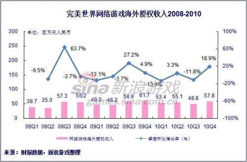 完美世界网游海外授权收入2008-2010