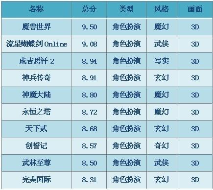 2010年CGWR中的3D角色扮演类网游排行榜
