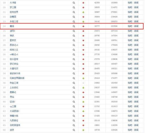 《魔域》12月11日百度网游搜索排名第24位