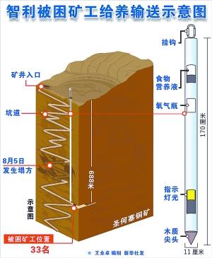 智利被困700米深井下矿工向女友传纸条求婚(图)