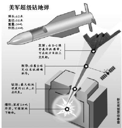 美军装备的巨型钻地弹。资料图