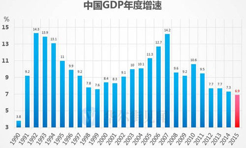 GDP里的秘密!中国经济有五大利好和隐忧