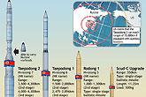 网上流传的朝鲜导弹数据图