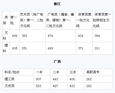 公布2009年高考分数线