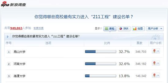 网友评选结果(截止2010年6月5日17点)