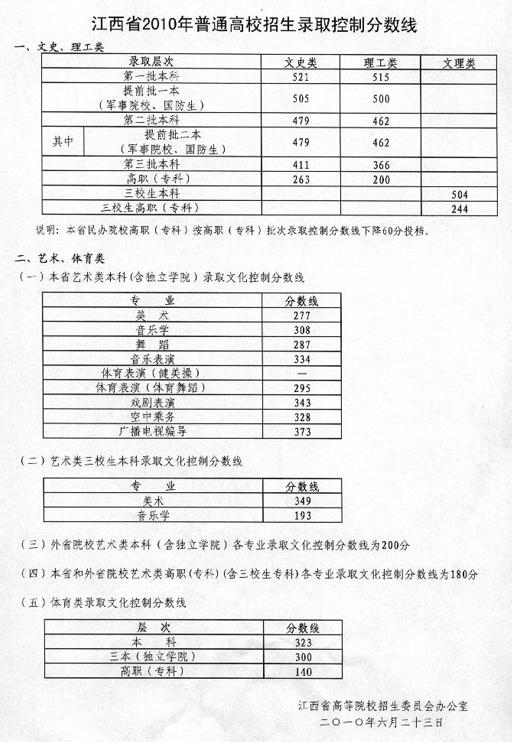 江西2010年高考录取控制分数线