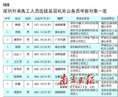 深圳外来工招录公务员10名考察对象公示