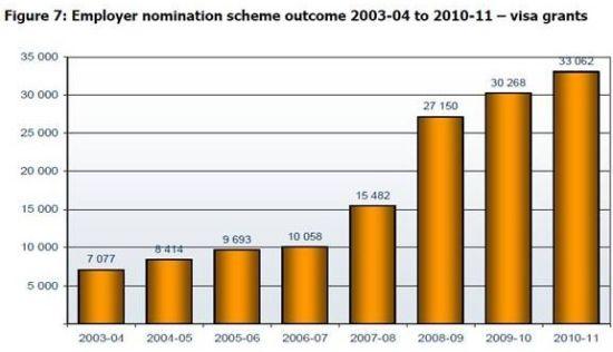 (图二)2003年度--2011年度121雇主提名签证(ENS类别)获批情况