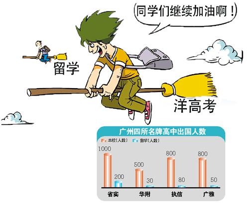 广州名牌高中出国人数