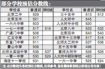 北京中考部分学校预估分数线