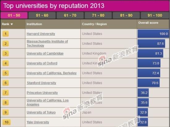 2013世界大学声誉排行榜前10名
