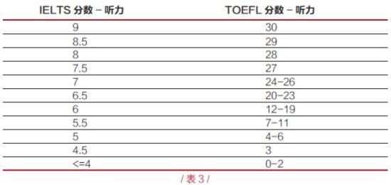 IELTS 和TOEFL 四科和总分的对应分数表(表3)