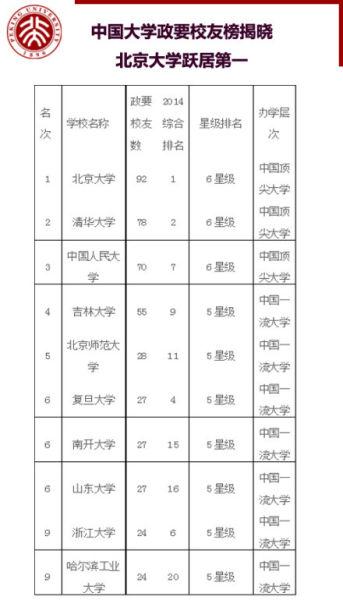 中国大学政要校友榜揭晓:北大居榜首(图)