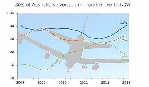 随着澳洲经济的转型,维州成为最受本地人欢迎的地区,而新州则是外国人的心头好。(《澳洲日报》)