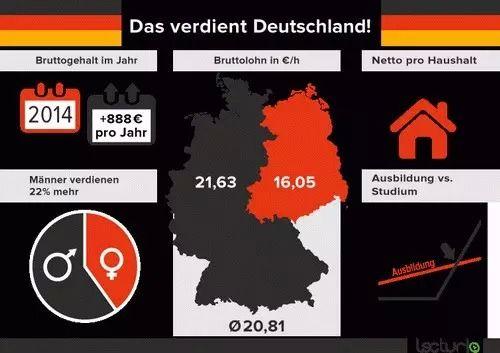 2014德国人收入大起底 银行业高居榜首(图)