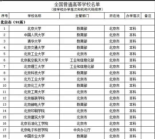 2015年全国高等学校名单