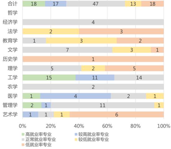 图2、各学科门类下不同就业率区间的本科专业数量与分布