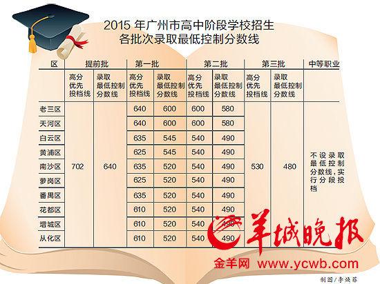 广州中考昨日放榜,普通高中各批次录取最低控制分数线出炉