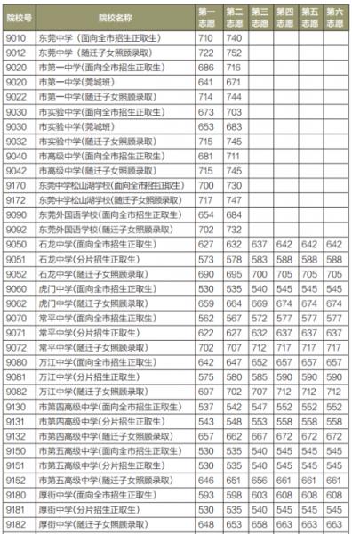 2015年东莞市第一批高中阶段学校录取分数线(部分)