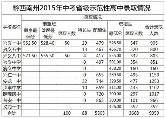 2015年贵州黔西南中考分数线