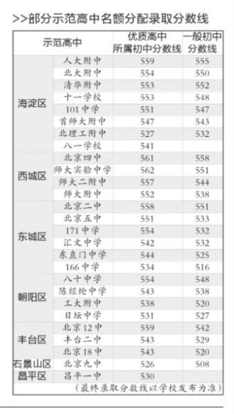 北京中招名额分配录取结束 多所名校分数线略降