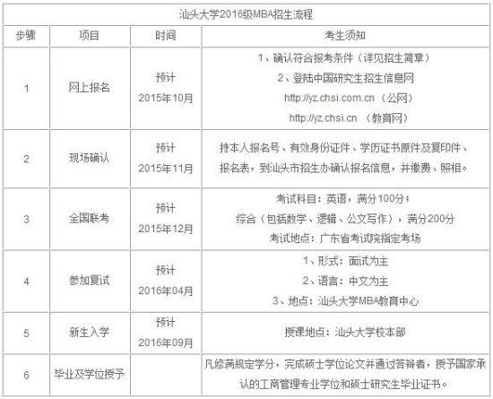 汕头大学2016年工商管理硕士招生简章高中怎么书找计算机河南图片