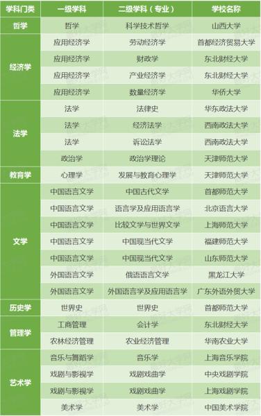 表2、非211普通高校的文科类二级学科国家重点学科名单(共24个)