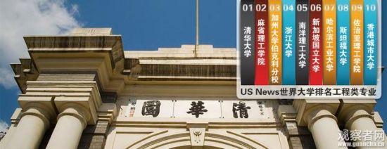 US News世界大学排名工程类专业排名