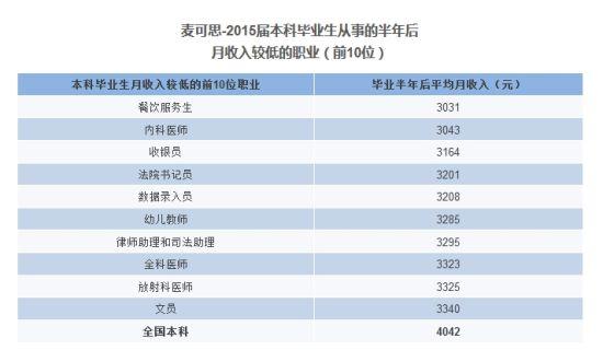 麦可思-2015届本科毕业生从事的半年后 月收入较低的职业(前10位)
