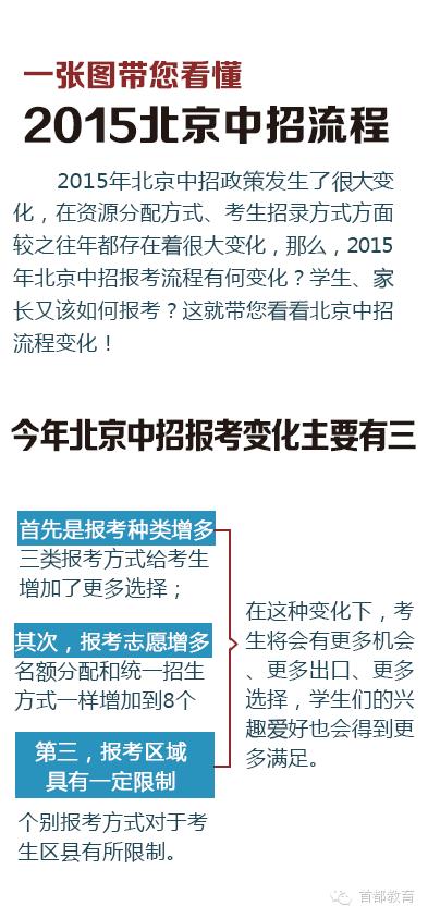 一张图带您看懂2015北京中招流程