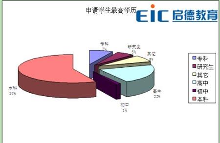 独家发布:09中国学生留学意向调查报告