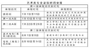 吉林高考艺术录取线确定文科283理科268
