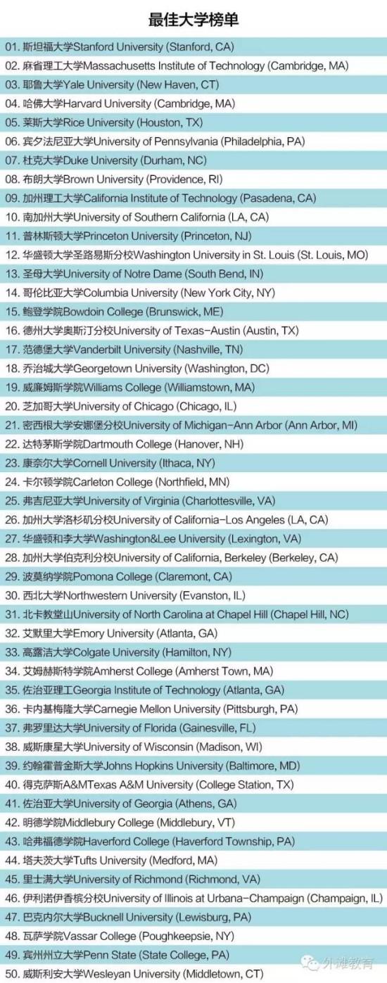 对中国家长最具参考价值的美国大学排行榜