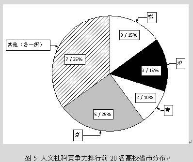 中国大学人文社会科学创新竞争力分析(前20强)